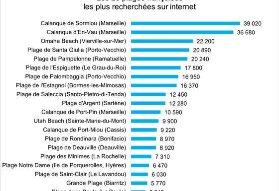 Les 20 plages françaises les plus recherchées sur internet par les vacanciers